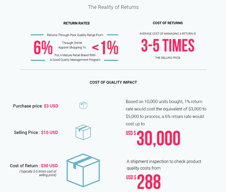 Value of Inspections & the Reality of Returns Infographic
