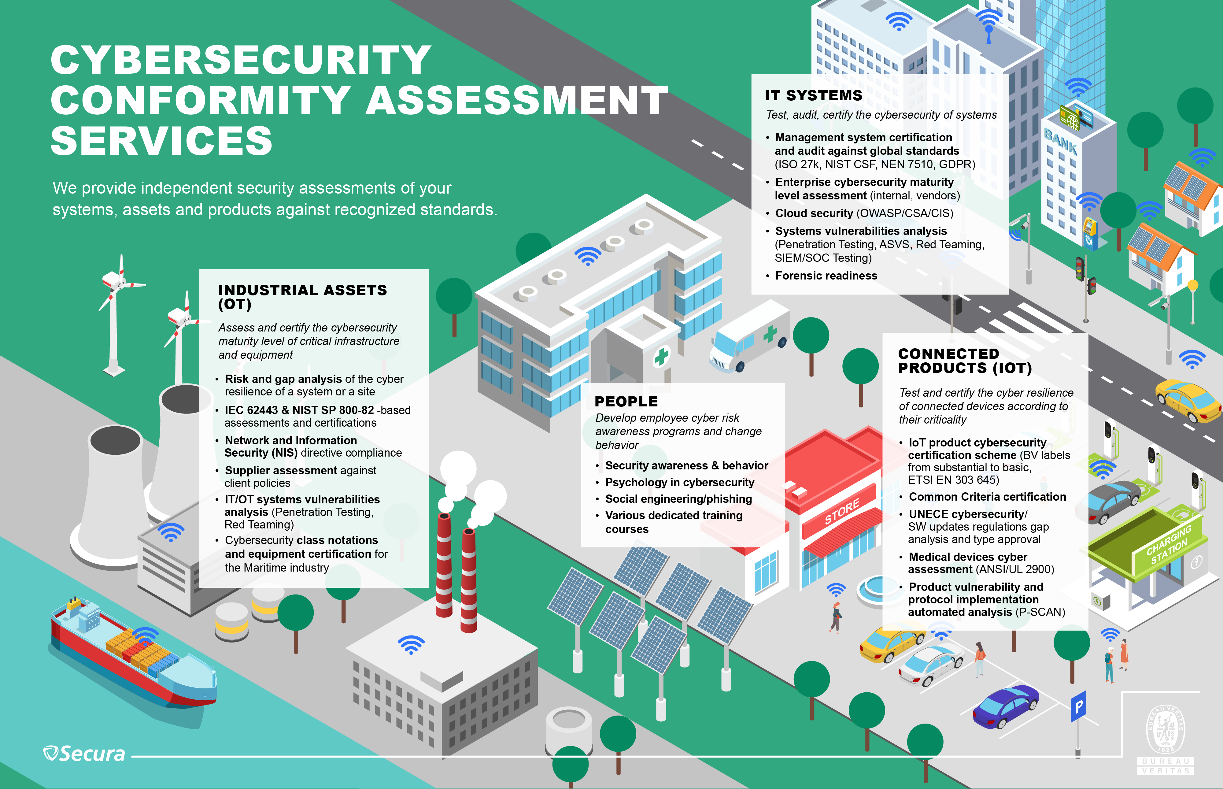Infographics on BV cybersecurity services vEN
